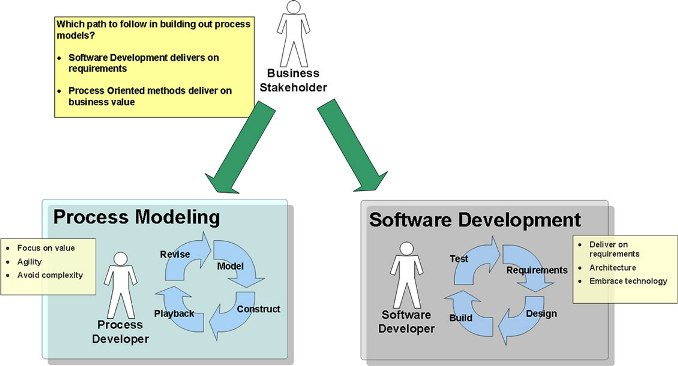 Process Modeling vs Software Development | Princeton Blue