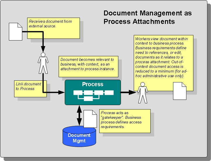Document Management as Process Attachments | Princeton Blue