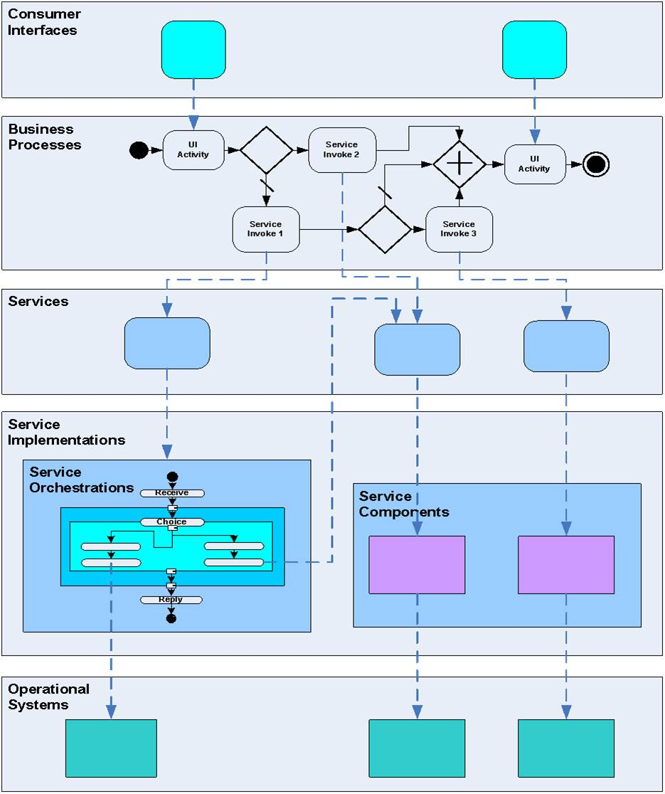 SOA Architecture Showing Role of Process - BPM and SOA | Princeton Blue