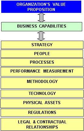 Business Architecture as Value Proposition Enabler | Princeton Blue