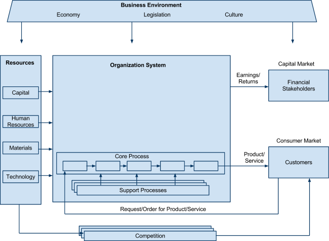 Business as a Value Creation System - Processing System | Princeton Blue
