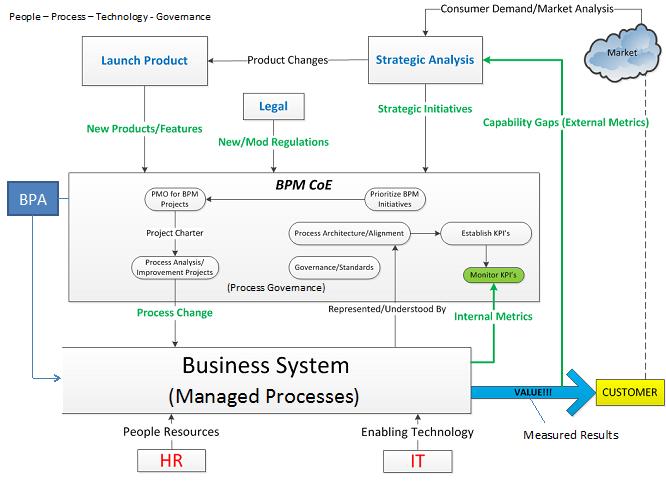 Management Paradigm - Managed Process Improvement   Princeton Blue