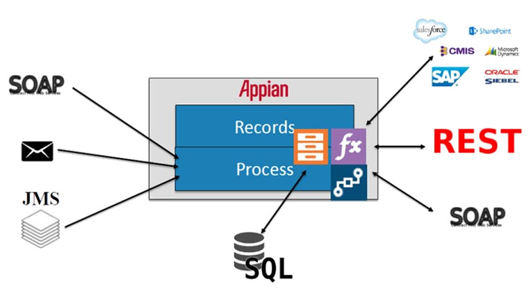 Integration With Appian 7.9 | Princeton Blue
