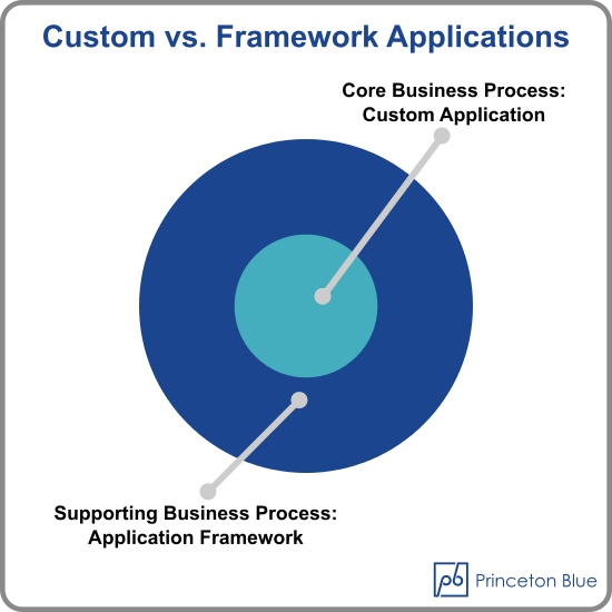 custom-vs.-framework-applications - princeton-blue-bpm-busines-rules
