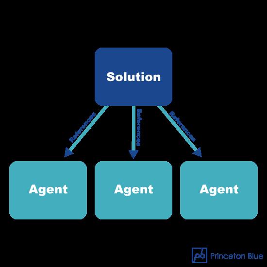 ibm-odm-dsi - agents transparent