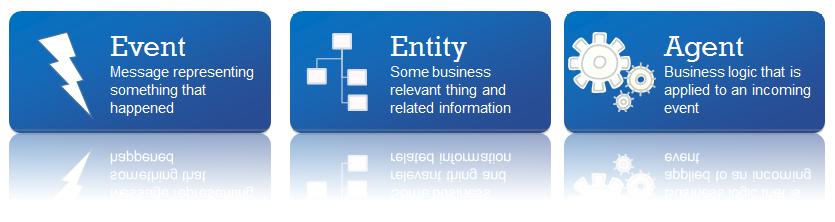 ibm-odm-dsi-explained
