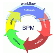commandments-for-bpm-practitioners-workflow