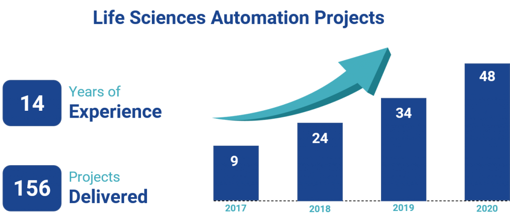 Life Sciences Automation Projects by Princeton Blue