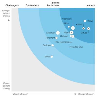Princeton Blue Strong Performer The Forrester Wave™: Digital Process Automation Service Providers Q3 2020 report